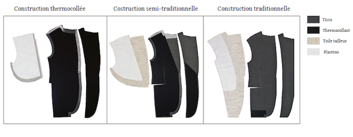 construction veste entoilage semi-entoilage traditionnelle