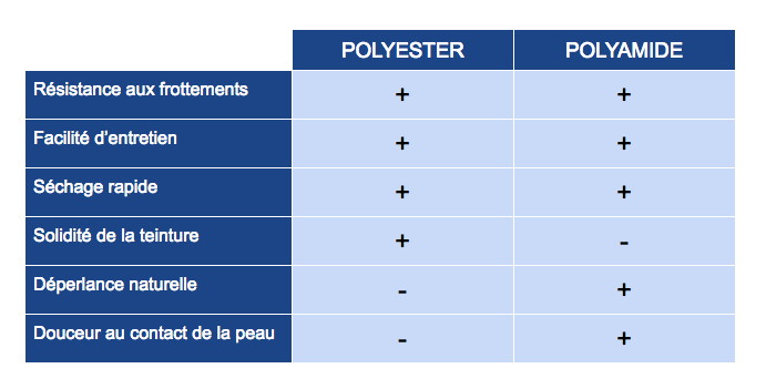 proprietes-polyester-polyamide